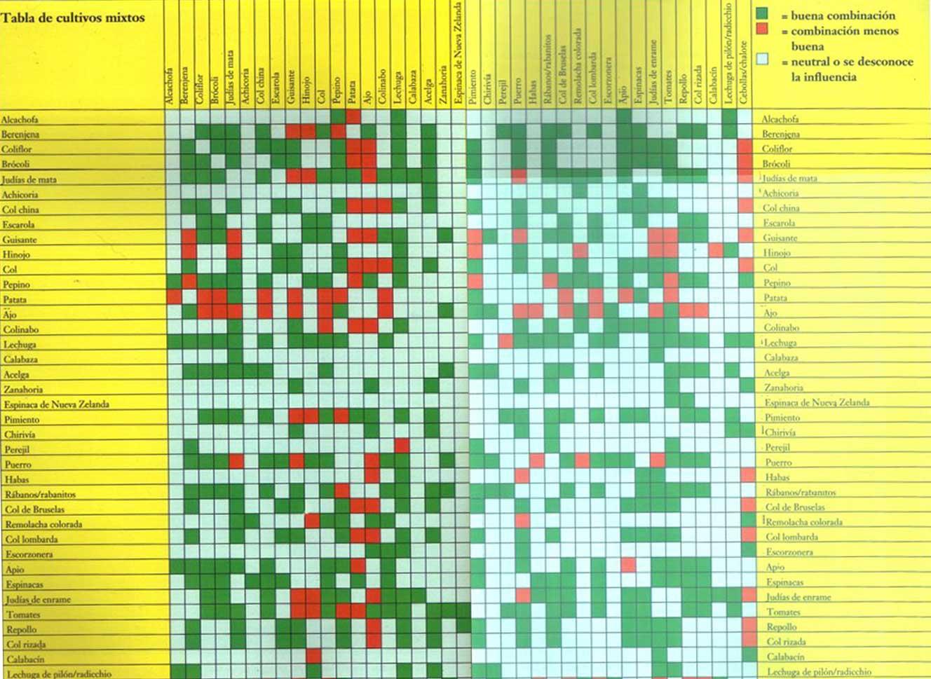 compatibilidad de cultivos todo huertos